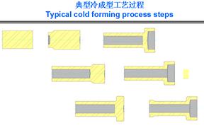 Cold heading process